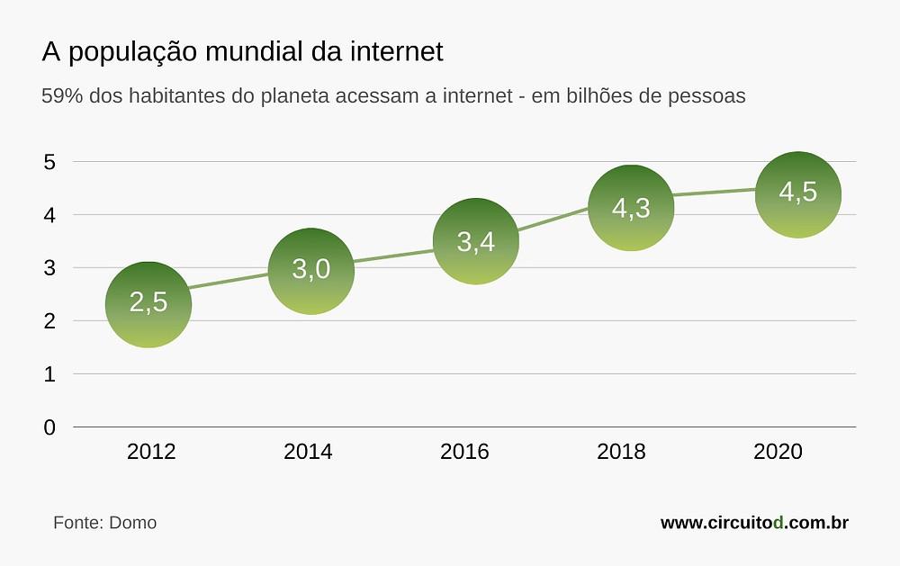 Gráfico da evolução da população da internet