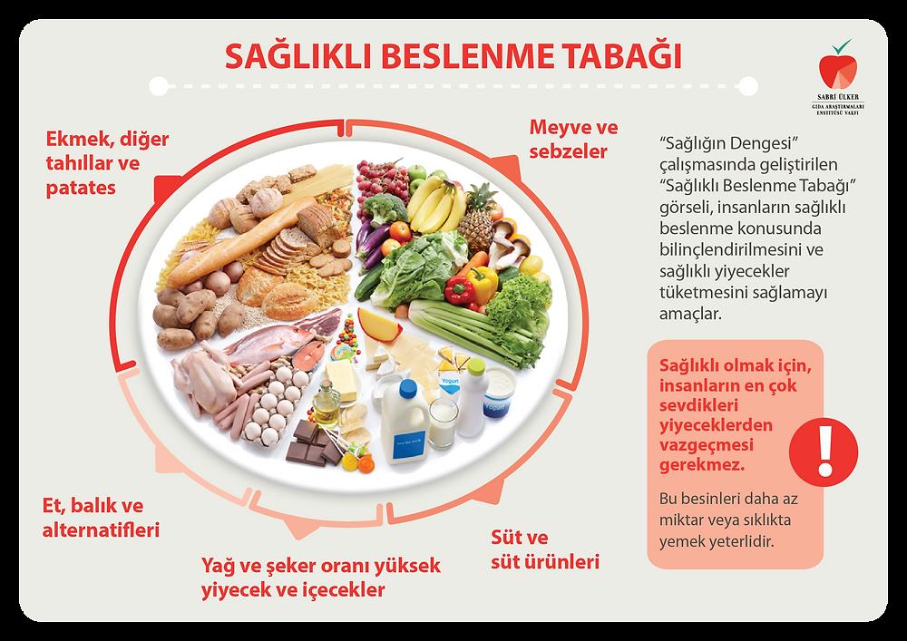 4 Mart Dünya Obezite Günü ve  Sağlıklı Beslenme Tabağı Stj.Dyt.Ebrunur Yılmaz