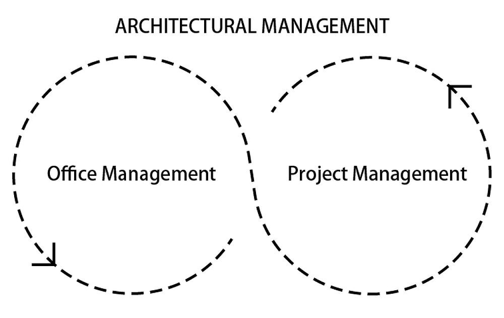 Architectural Management Turn