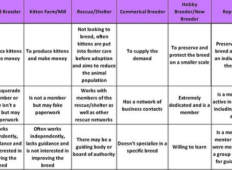 Breeder Comparison Matrix