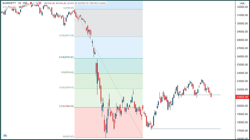 Bank Nifty: Leading the fall