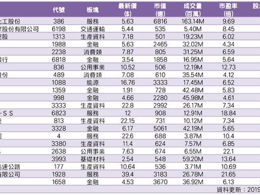 22隻大市值高息股 股息率最高8.72%