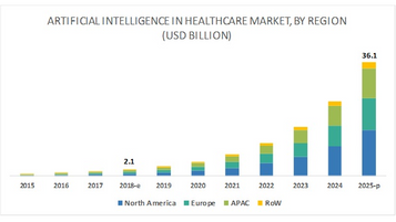 Trends of AI in Healthcare