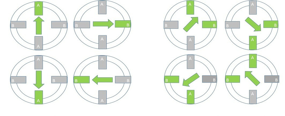 Difference between half and full step Rotation of the rotor is shown in the diagram.