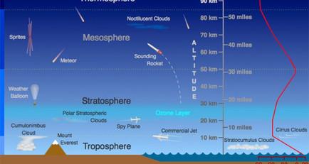 대기화학: 대기에서는 어떤 화학 반응이 일어날까?