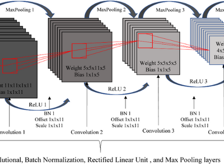 Typical applications of Deep Learning in image analysis: classification, detection and segmentation.