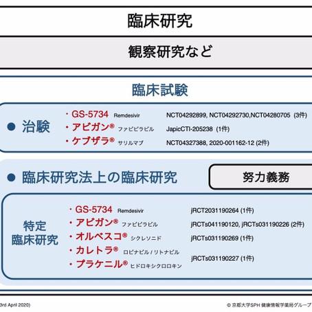 日本ではどんな臨床試験が行われている?