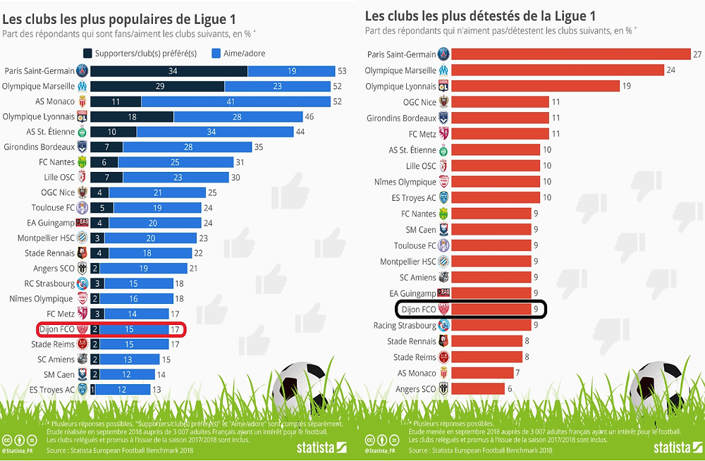 Les classements d'après le cabinet Statistica des clubs les plus populaires et les plus détestés de Ligue 1