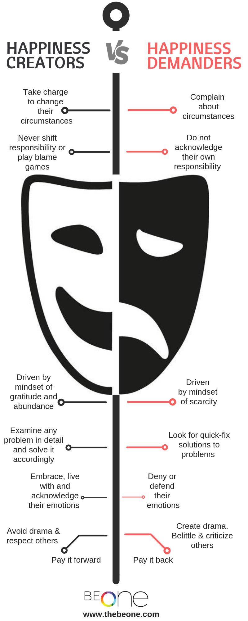 Happiness-Creators-vs-Happiness-Demanders