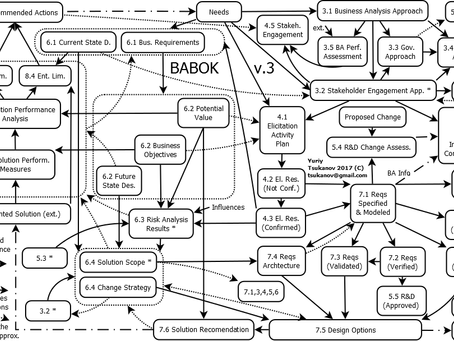 A Guide to the BABOK, ver. 3 of IIBA® in Custom Diagrams.