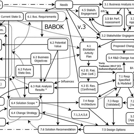 A Guide to the BABOK, ver. 3 of IIBA® in Custom Diagrams.
