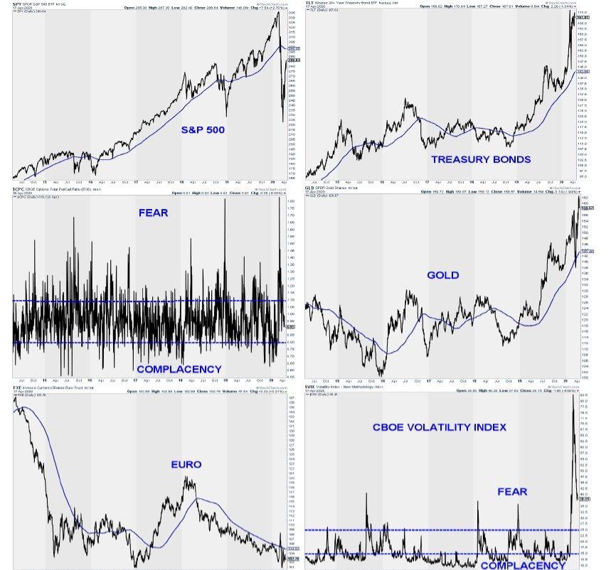 סקירה שוק המניות מאי 2020