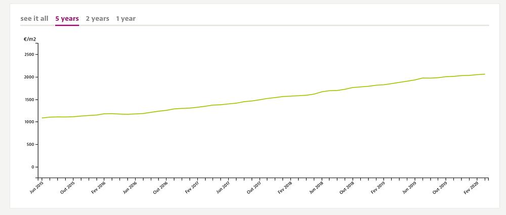 data from Idealista