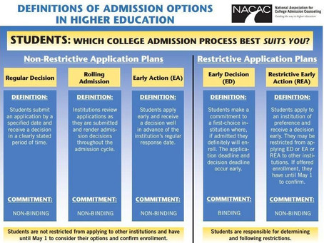 Types of Admissions Plans