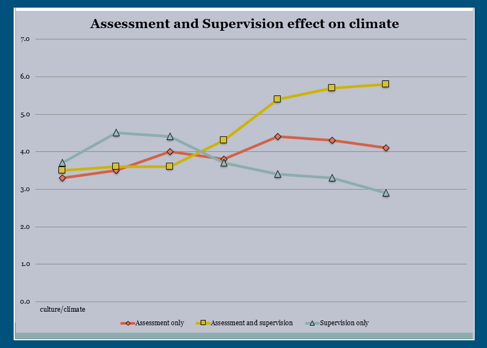 Example of Assessment vs Supervision  Scores on left represent attitude around culture and job, the higher the score the higher the collective satisfaction.   ​  ​The points represent data collection points on this graph they are approximately 2 weeks apart, representing a 3 month period.   ​  ​The data collected is the in the form of how do your feel about….?  Such as; How do you feel about your job?  Do you feel empowered?  Do you feel satisfied?  Do you enjoy your job?  Do you respect your managers?   *Creating a data driven culture involves the entire organization and remember climate is easier to measure and change, it is how people feel?  Culture is how people behave