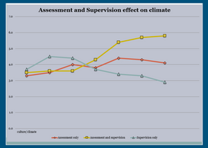 Example of Assessment vs Supervision  Scores on left represent attitude around culture and job, the higher the score the higher the collective satisfaction.     The points represent data collection points on this graph they are approximately 2 weeks apart, representing a 3 month period.     The data collected is the in the form of how do your feel about….?  Such as; How do you feel about your job?  Do you feel empowered?  Do you feel satisfied?  Do you enjoy your job?  Do you respect your managers?   *Creating a data driven culture involves the entire organization and remember climate is easier to measure and change, it is how people feel?  Culture is how people behave