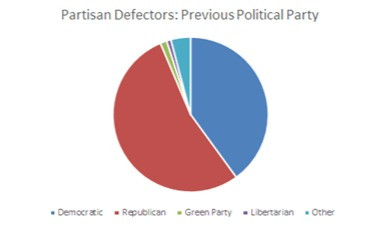 Independent Voters: A Comparative Analysis of Former Partisans to Lifelong Independents