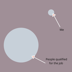 Explaining impostor syndrome: There is people qualified for jobs. And there is you.