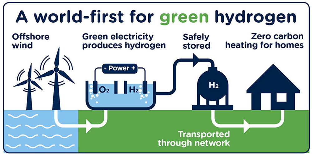 How to use green hydrogen to store energy ? Infographic climate coping. Zero carbon emissions. Ecofriendly energy use. Renewable energy and storage.
