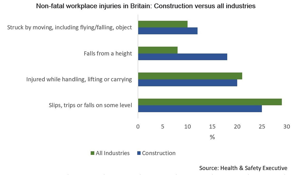 Non-fatal workplace injuries in construction versus all industries in Britain