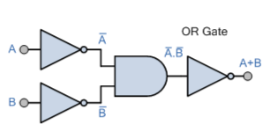 OR Gate using a combination of Logic Gates.