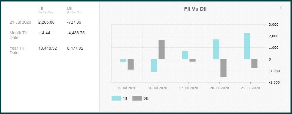 DIIs & FIIs: Dual continues