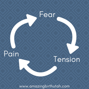 Graphic depicts the Fear-Tension-Pain cycle with words and arrows.