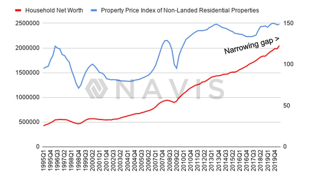 Smallest gap between household networth and property prices since 1995