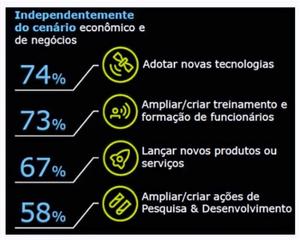 Fonte: Pesquisa Deloitte Agenda 2020