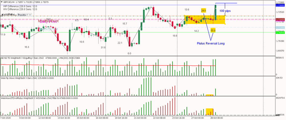 GBPCAD - Beautiful Explosion 100pips