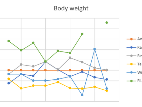 Weighing up body fat scales (part 2)