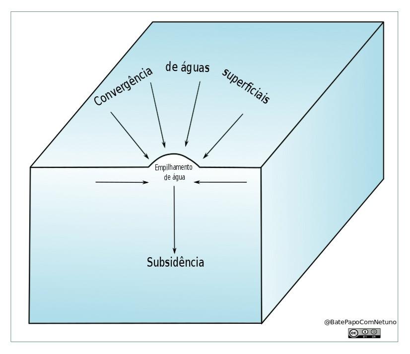 cubo azul representando uma parcela de água, na superfície flecham apontam para um região central onde há um elevação da linha devido ao empilhamento da água que converge para aquela região e flecha apontando para a parte de baixa do cuba representando a água afundando