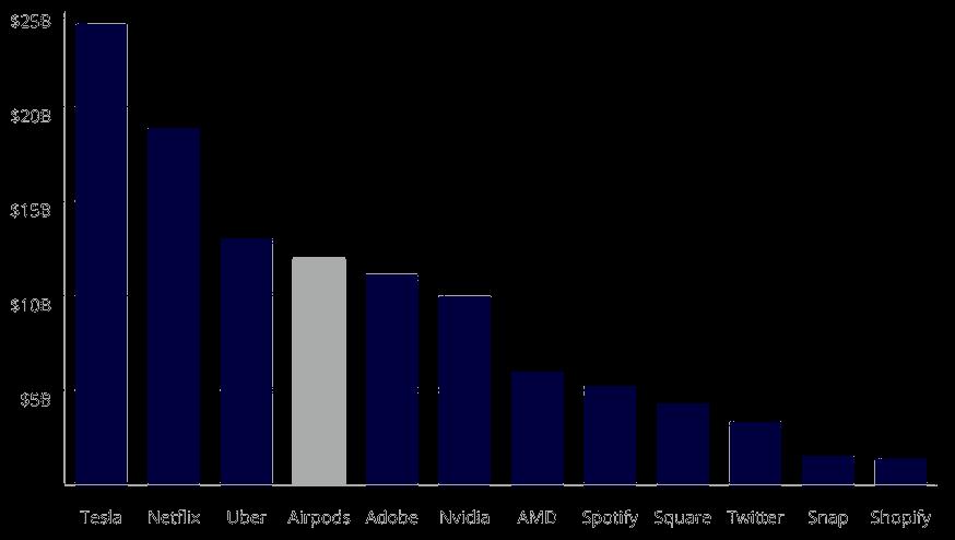 Airpods revenue versus Top Tech Companies