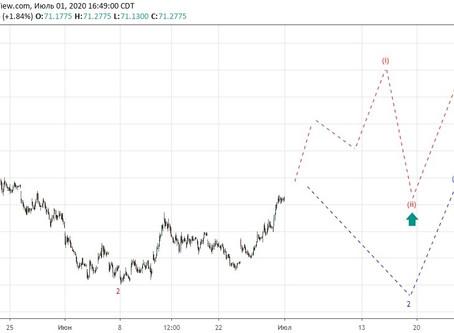 Прогноз по доллар/рубль (02.07.20)