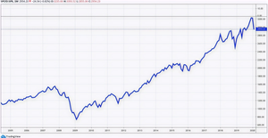 Indice S&P 500 USA - 2004 - 2020