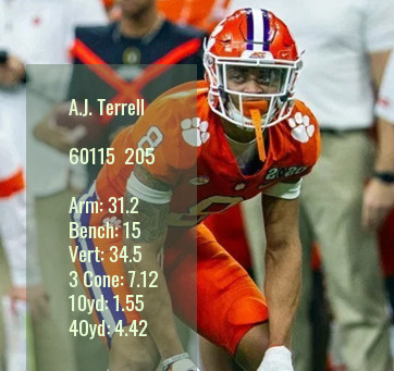 A.J. Terrell Scouting Report