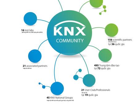 Inforgraphic: Bạn ở đâu trong cộng đồng KNX toàn cầu