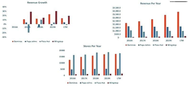 Dominos Pizza Revenue Growth & Store Comparison to Competitors
