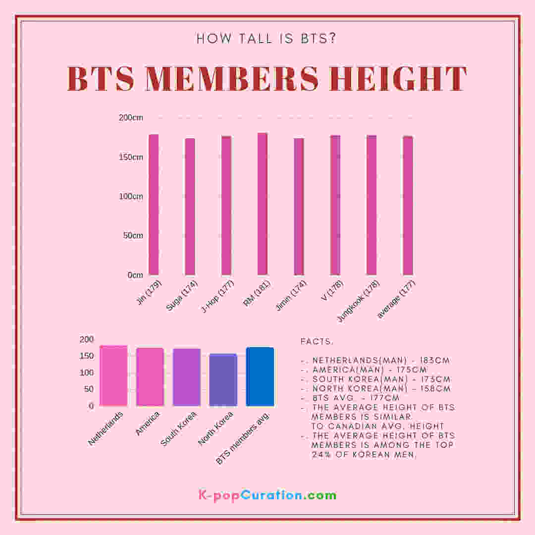 How tall is BTS? members height