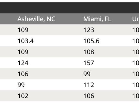 City Comparisons: Miami / Asheville NC