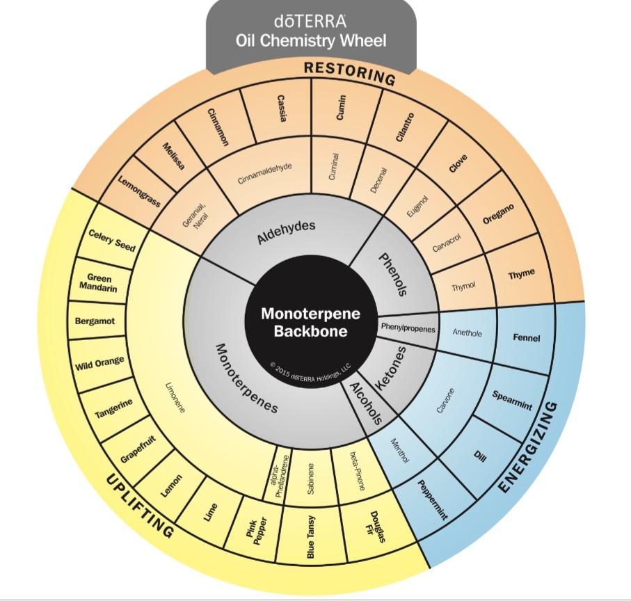 doterra chemistry wheel
