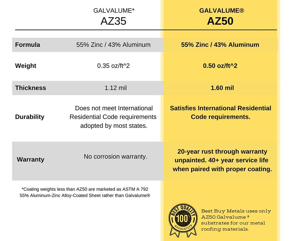 Comparison between AZ35 and AZ50 substrates