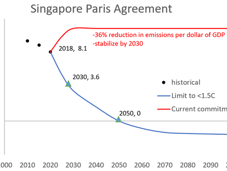 Education material for Singapore's climate crisis