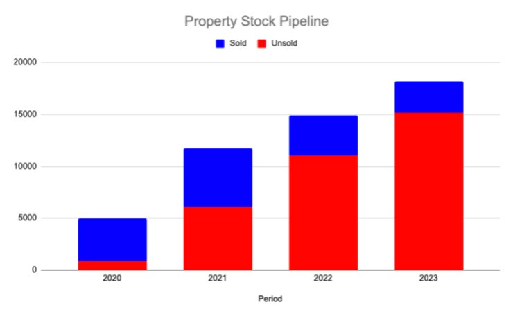 Property Stock Pipeline
