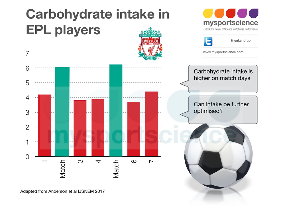 Carbohydrate intake in EPL players