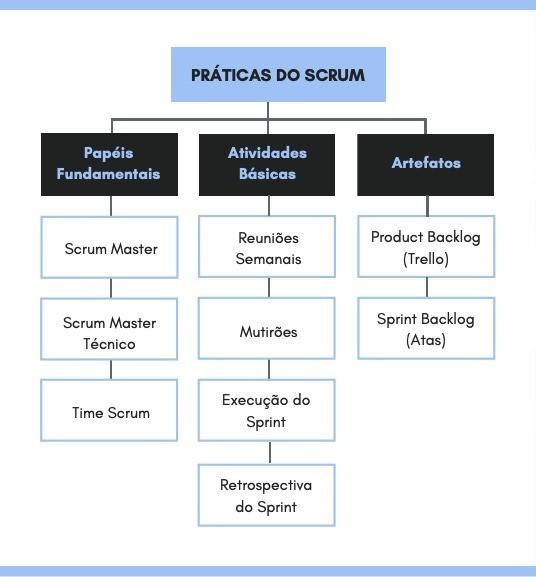 Práticas do Scrum adaptadas para Equipe de Competição. UFRJ Nautilus