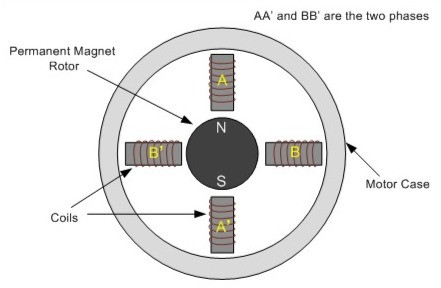 Diagrams shows construction of Permanent magnet stepper rotor.
