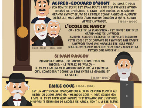 Les grands personnages de l'hypnose à travers le temps - Infographie de Olivier Peyrega