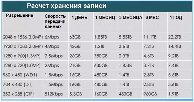 Данные для расчета необходимого жесткого диска (HDD)