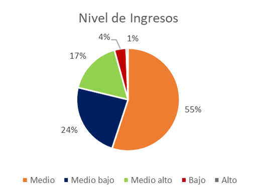 Nivel de Ingresos Encuesta Coronavirus y Transporte Público